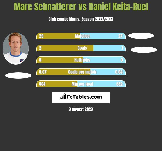 Marc Schnatterer vs Daniel Keita-Ruel infographic