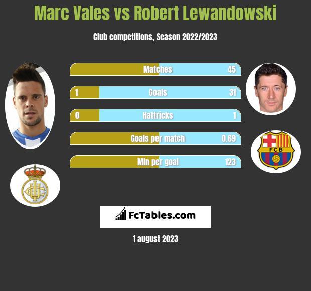 Marc Vales vs Robert Lewandowski h2h player stats