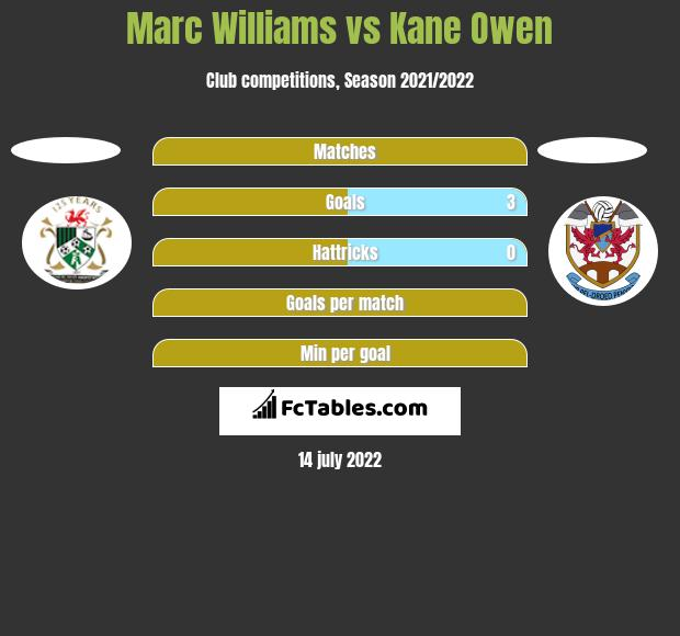 Marc Williams vs Kane Owen h2h player stats