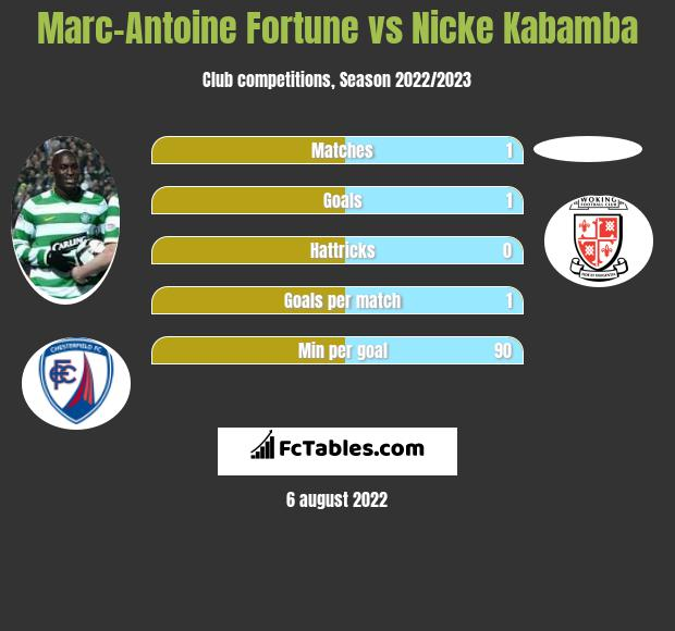 Marc-Antoine Fortune vs Nicke Kabamba h2h player stats
