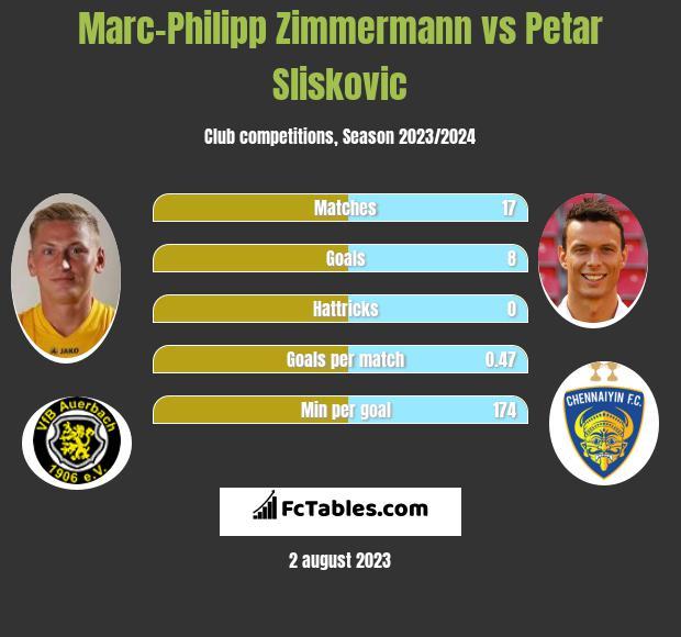 Marc-Philipp Zimmermann vs Petar Sliskovic h2h player stats