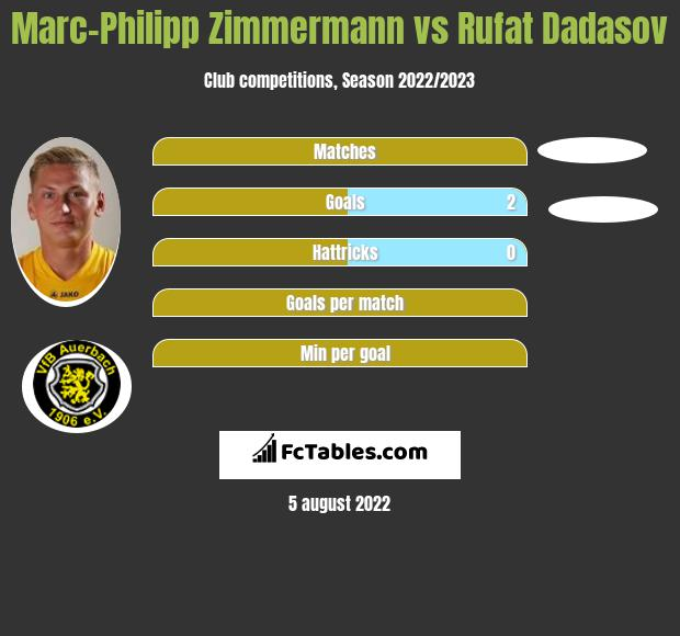 Marc-Philipp Zimmermann vs Rufat Dadasov h2h player stats