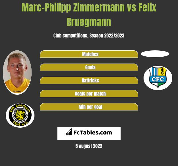 Marc-Philipp Zimmermann vs Felix Bruegmann h2h player stats