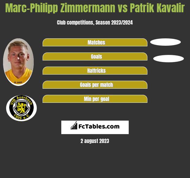 Marc-Philipp Zimmermann vs Patrik Kavalir h2h player stats