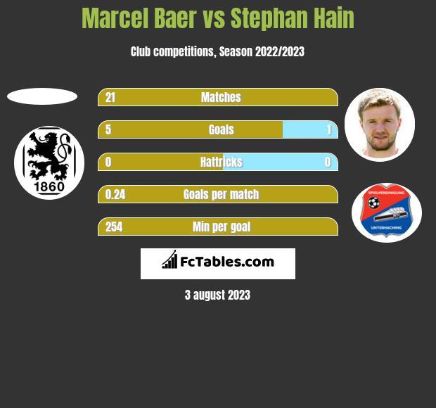 Marcel Baer vs Stephan Hain h2h player stats