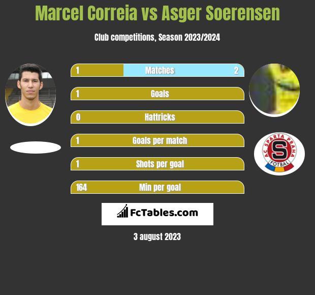Marcel Correia vs Asger Soerensen infographic