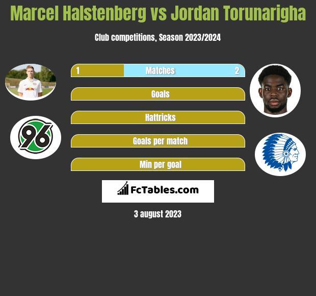 Marcel Halstenberg vs Jordan Torunarigha infographic
