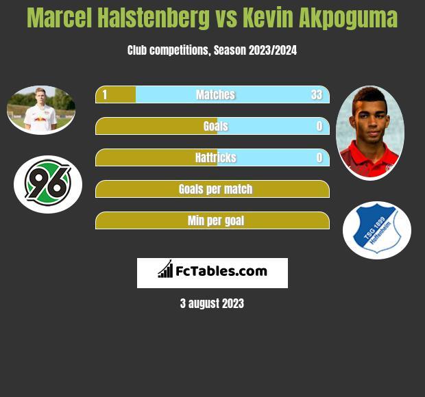 Marcel Halstenberg vs Kevin Akpoguma infographic
