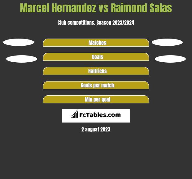 Marcel Hernandez vs Raimond Salas h2h player stats