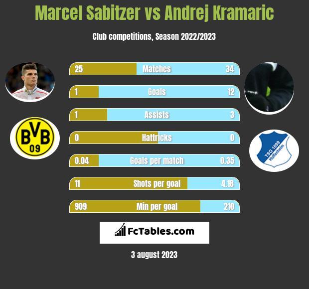 Marcel Sabitzer vs Andrej Kramaric infographic