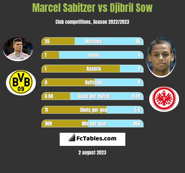 Marcel Sabitzer vs Djibril Sow infographic