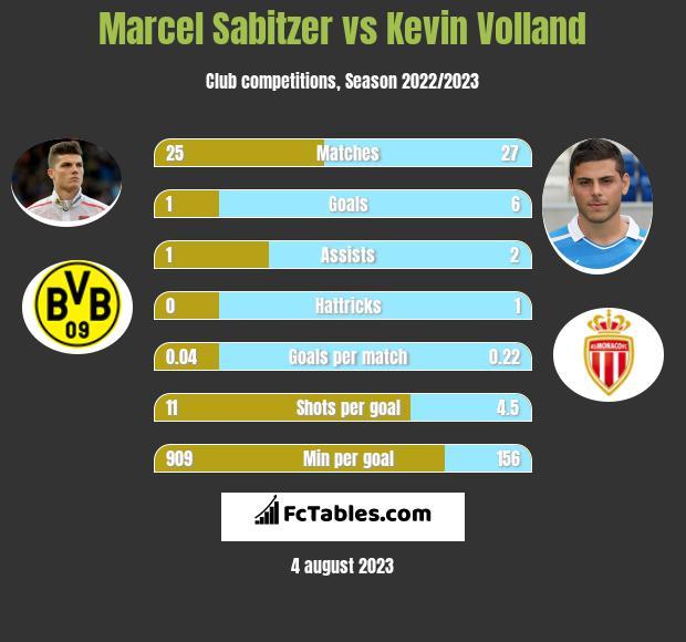 Marcel Sabitzer vs Kevin Volland infographic