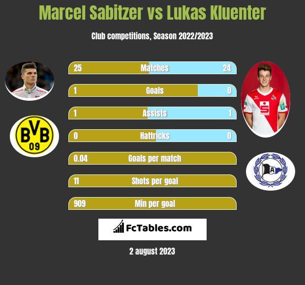 Marcel Sabitzer vs Lukas Kluenter infographic