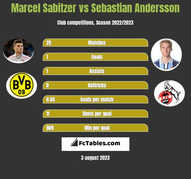 Marcel Sabitzer vs Sebastian Andersson infographic