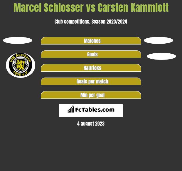 Marcel Schlosser vs Carsten Kammlott h2h player stats