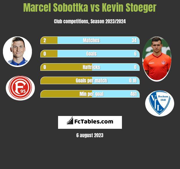 Marcel Sobottka vs Kevin Stoeger infographic