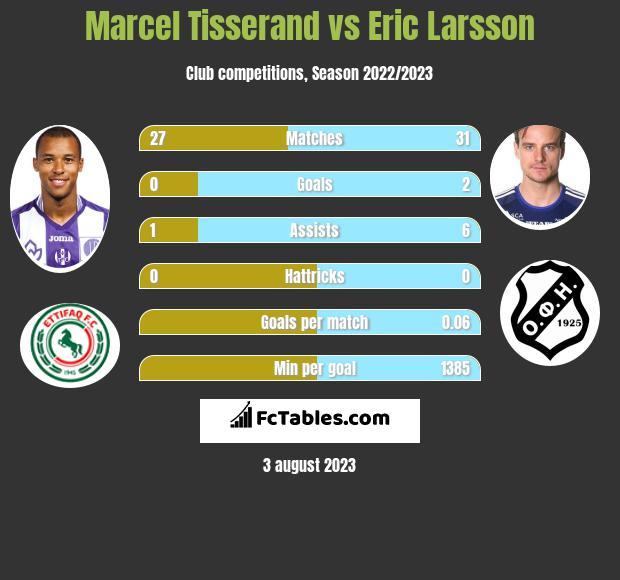 Marcel Tisserand vs Eric Larsson infographic