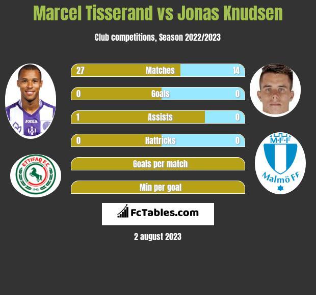 Marcel Tisserand vs Jonas Knudsen infographic