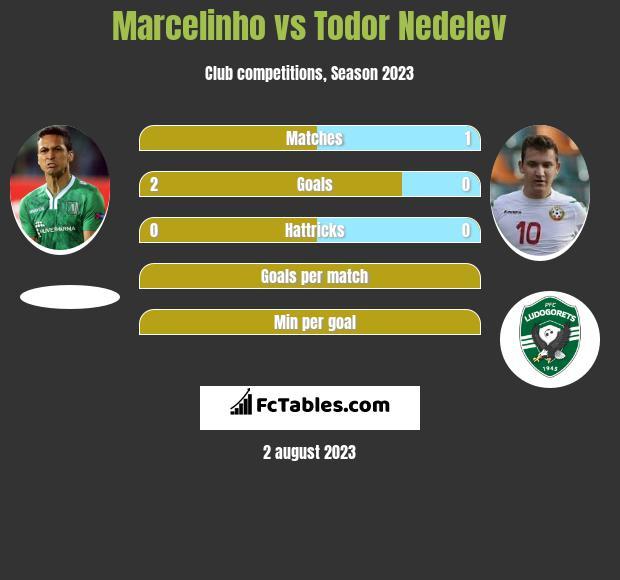 Marcelinho vs Todor Nedelev infographic
