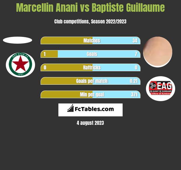 Marcellin Anani vs Baptiste Guillaume h2h player stats