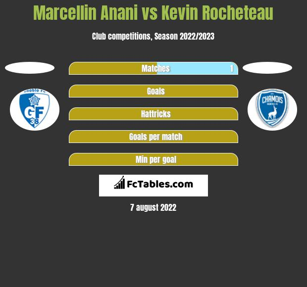 Marcellin Anani vs Kevin Rocheteau h2h player stats