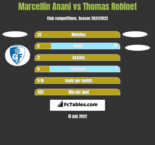 Marcellin Anani vs Thomas Robinet h2h player stats