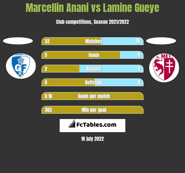 Marcellin Anani vs Lamine Gueye h2h player stats