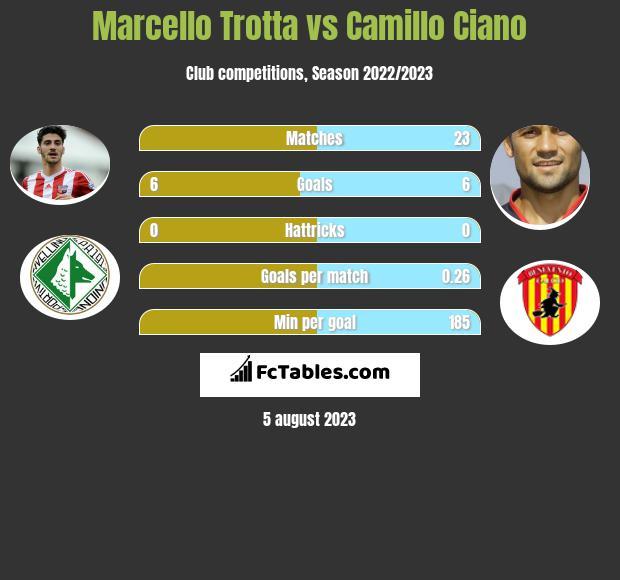 Marcello Trotta vs Camillo Ciano infographic