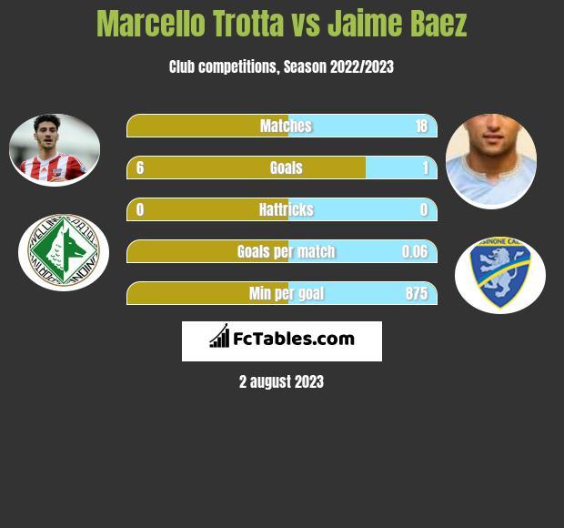 Marcello Trotta vs Jaime Baez infographic