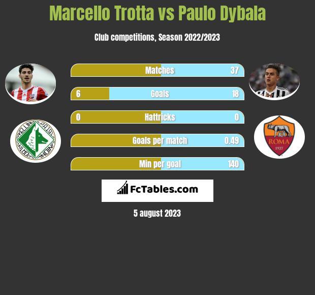 Marcello Trotta vs Paulo Dybala