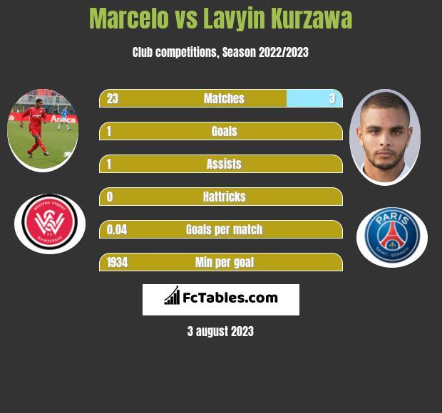 Marcelo vs Lavyin Kurzawa infographic