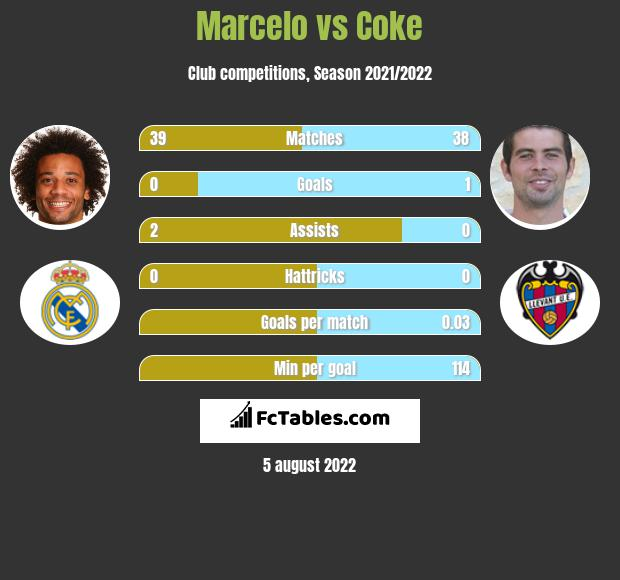 Marcelo infographic statistics for Levante