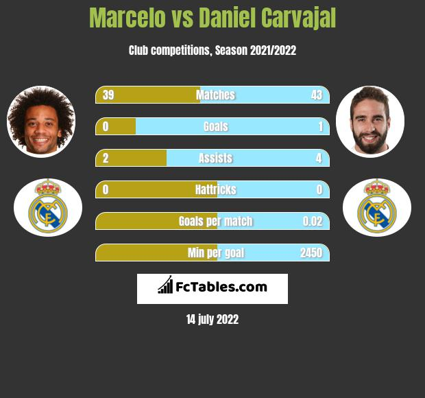 Marcelo infographic statistics for Real Madryt