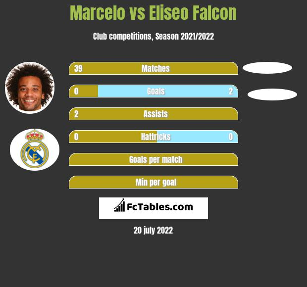 Marcelo vs Eliseo Falcon infographic