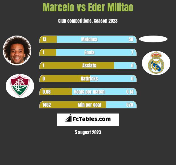 Marcelo vs Eder Militao infographic