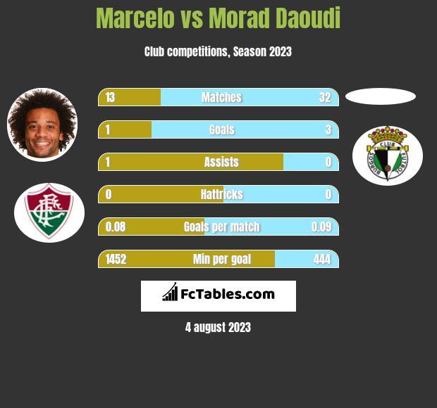Marcelo vs Morad Daoudi infographic