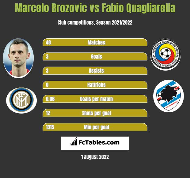 Marcelo Brozovic infographic statistics for Inter