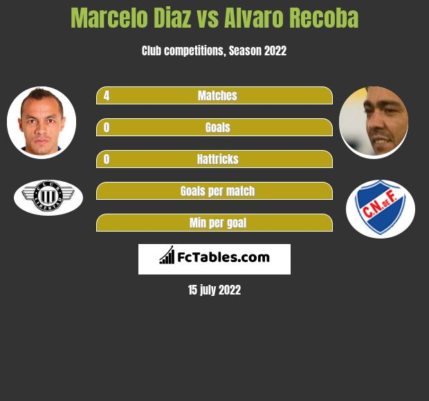 Marcelo Diaz infographic statistics for Nacional