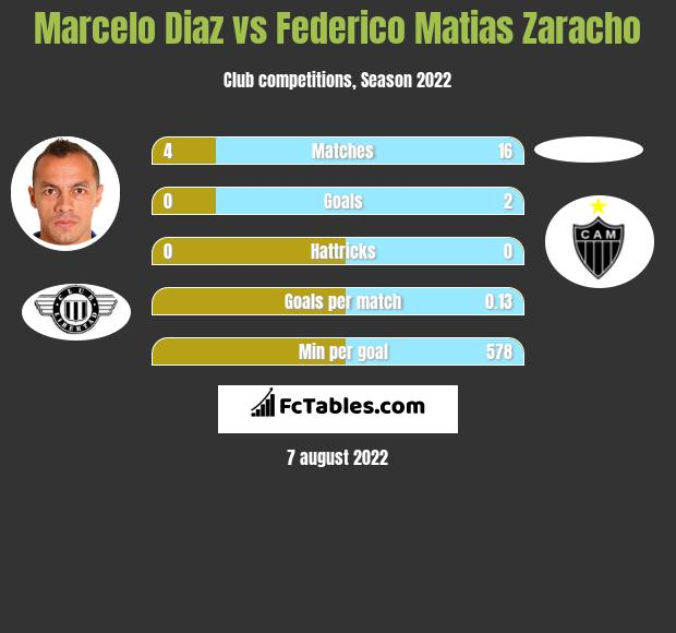 Marcelo Diaz infographic statistics for Racing Club