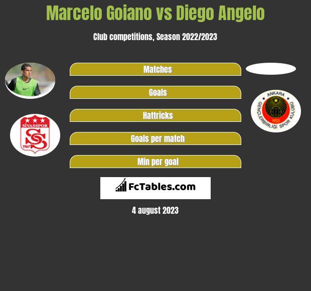 Marcelo Goiano vs Diego Angelo infographic