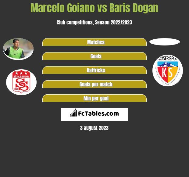 Marcelo Goiano vs Baris Dogan infographic
