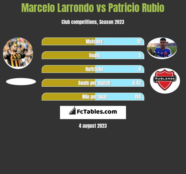 Marcelo Larrondo vs Patricio Rubio h2h player stats