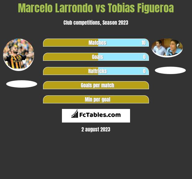Marcelo Larrondo vs Tobias Figueroa infographic