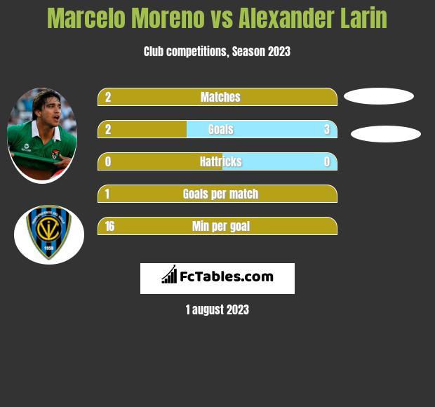 Marcelo Moreno vs Alexander Larin h2h player stats