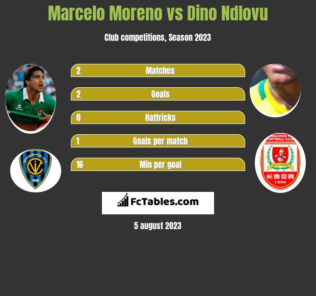 Marcelo Moreno vs Dino Ndlovu h2h player stats