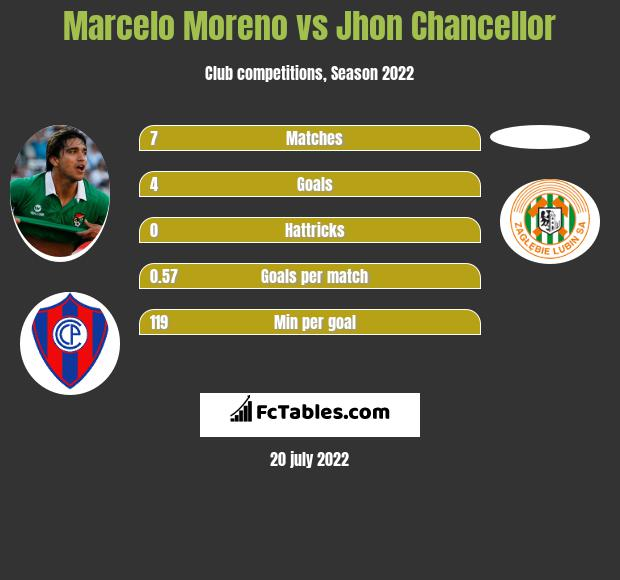 Marcelo Moreno vs Jhon Chancellor h2h player stats