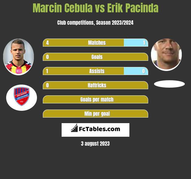 Marcin Cebula vs Erik Pacinda infographic
