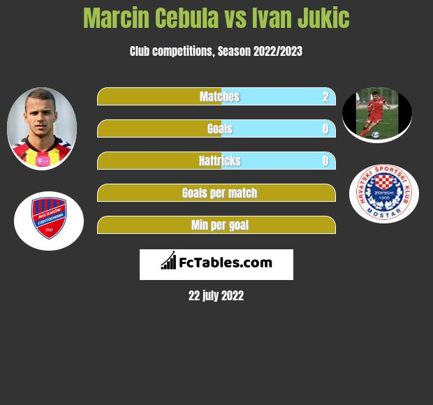 Marcin Cebula vs Ivan Jukic infographic