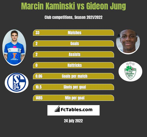 Marcin Kaminski infographic statistics for Hamburger SV