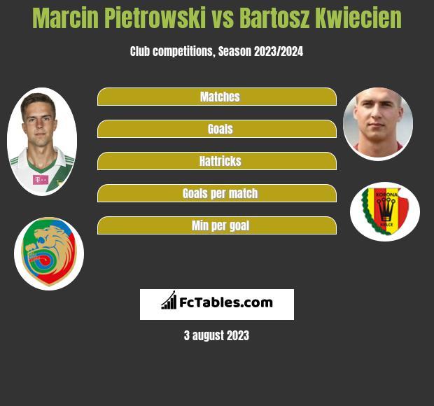 Marcin Pietrowski vs Bartosz Kwiecień infographic